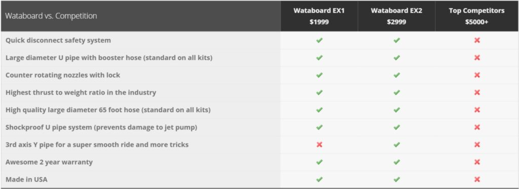 Wataboard – xTreme Hydroflight