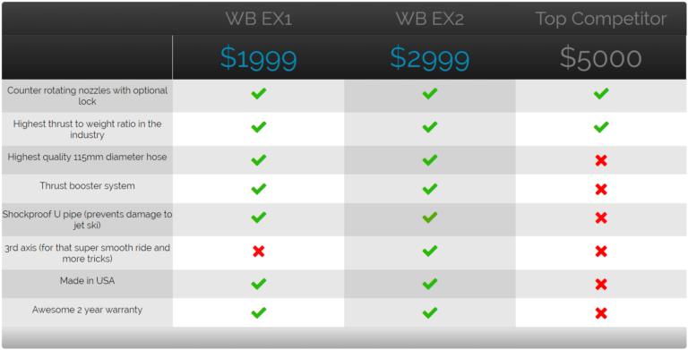 Wataboard EX1 v3 (Complete Kit) 11